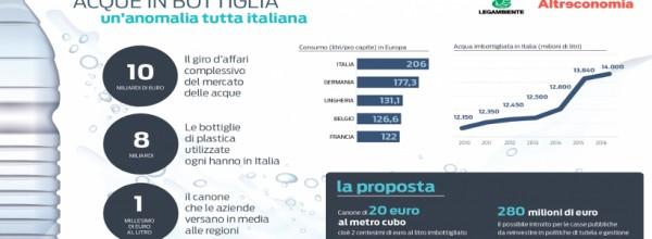 Acqua in bottiglia, l'anomalia italiana